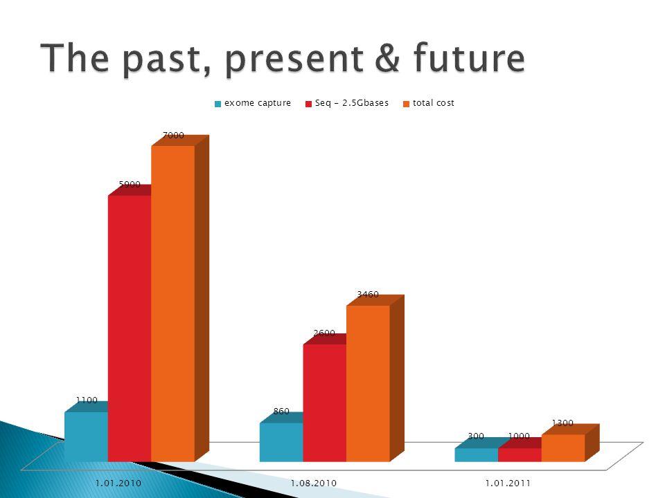 The past, present & future
