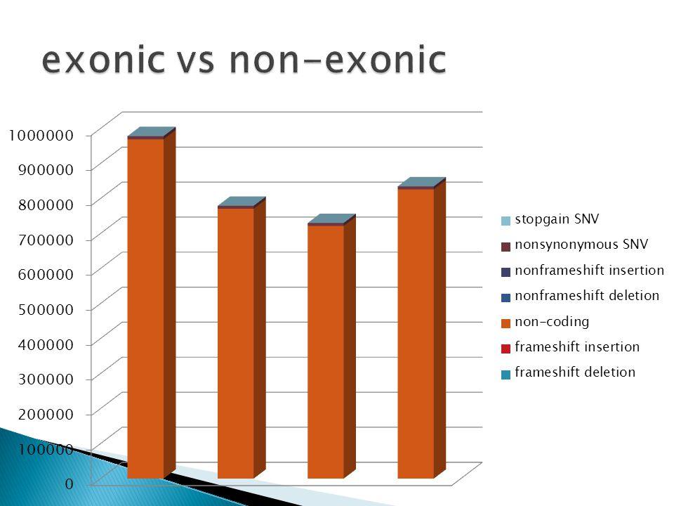 exonic vs non-exonic