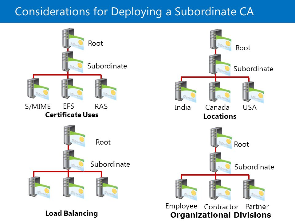 Considerations for Deploying a Subordinate CA