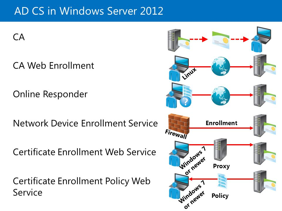 Deploying and managing active directory certificate services ppt 4 ad cs in windows server 2012 ca ca web enrollment online responder yelopaper Images