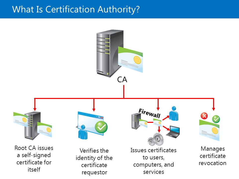 What Is Certification Authority