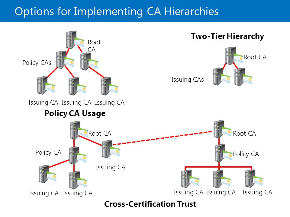 Options for Implementing CA Hierarchies