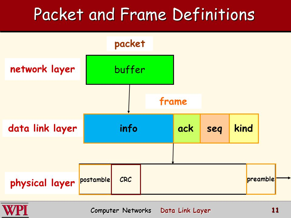 Computer Networks Data Link Layer