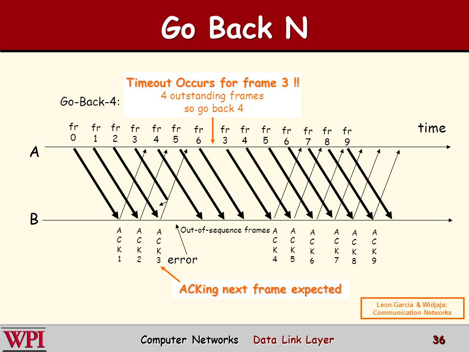 Go Back N A B time Timeout Occurs for frame 3 !! Go-Back-4: error