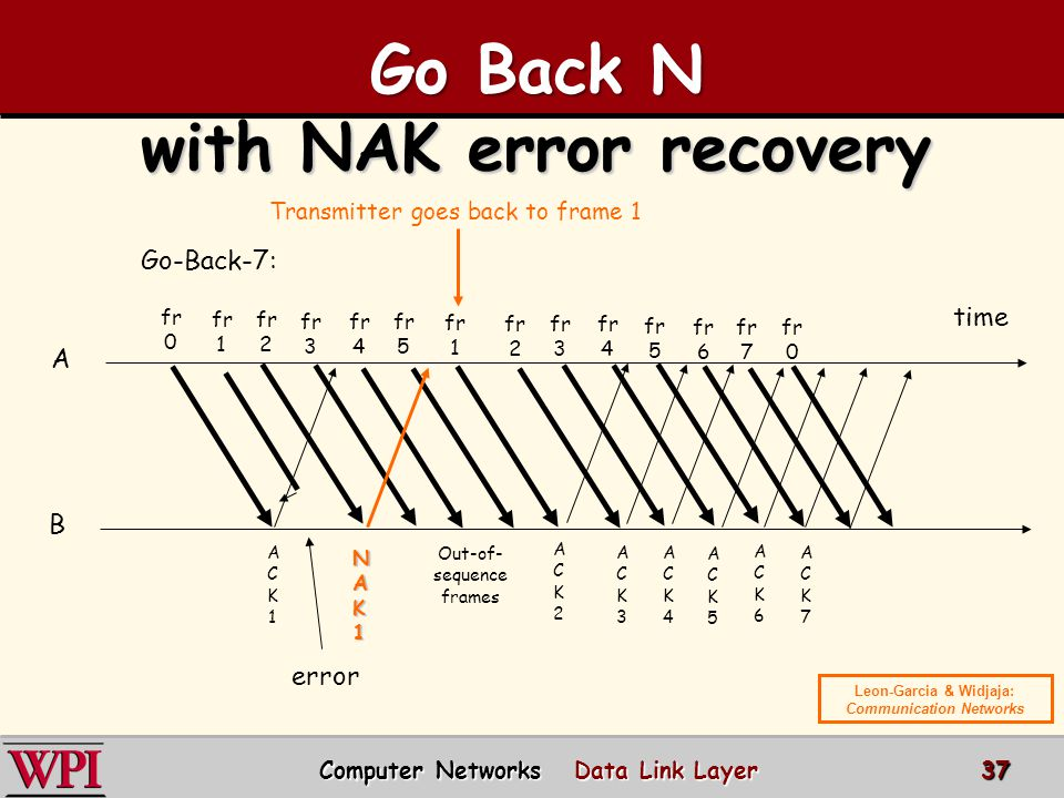 Go Back N with NAK error recovery