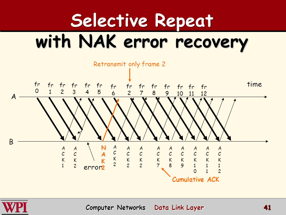 with NAK error recovery Computer Networks Data Link Layer