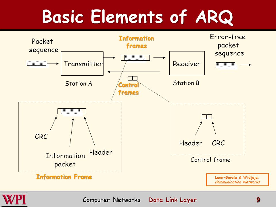 Basic Elements of ARQ Error-free packet sequence Packet sequence