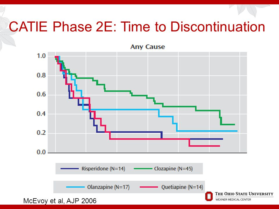 CATIE Phase 2E: Time to Discontinuation