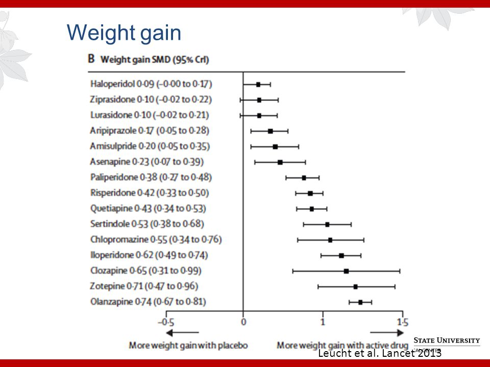 Weight gain Leucht et al. Lancet 2013
