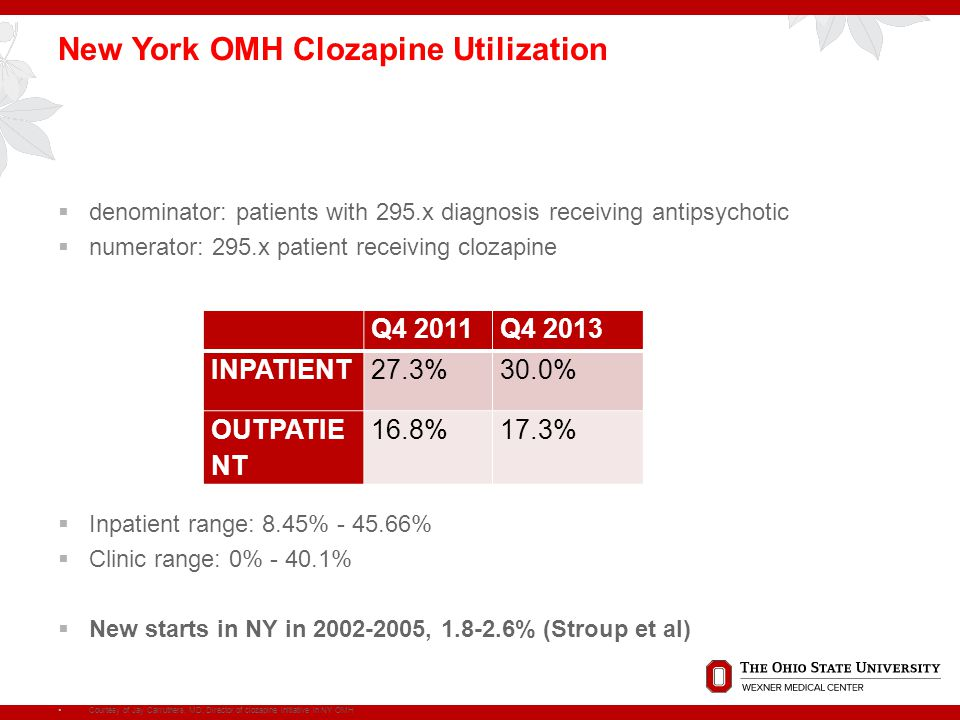 New York OMH Clozapine Utilization