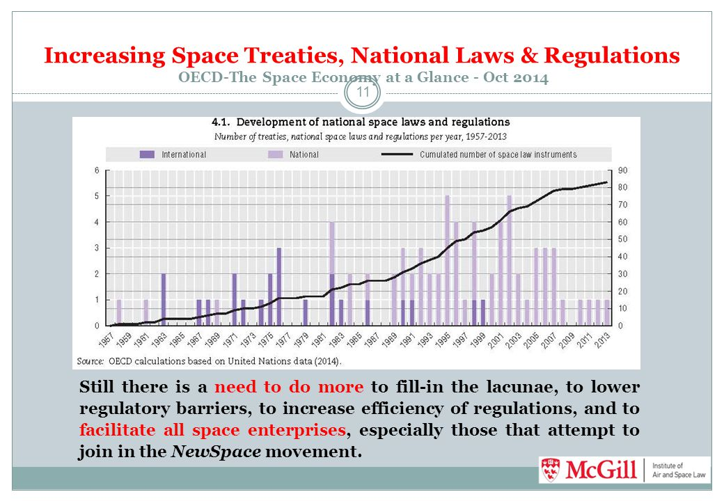 Increasing Space Treaties, National Laws & Regulations OECD-The Space Economy at a Glance - Oct 2014