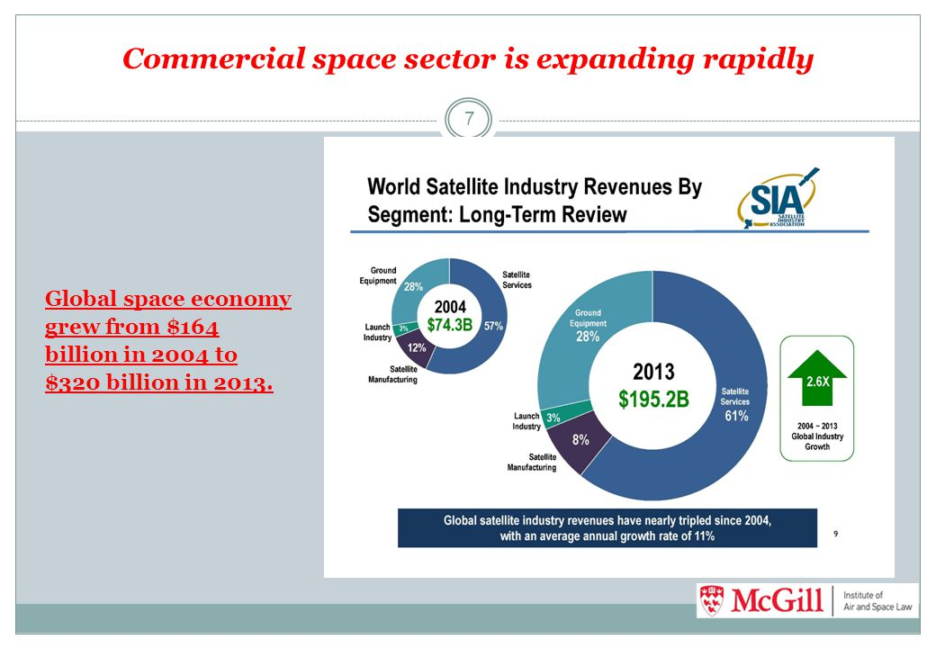 Commercial space sector is expanding rapidly