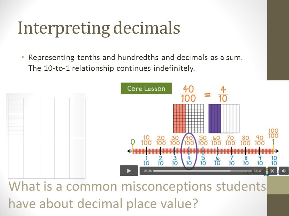 Interpreting decimals