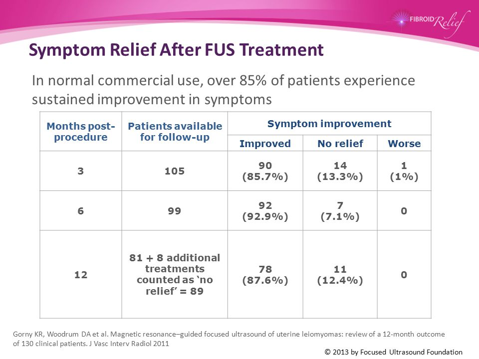 Symptom Relief After FUS Treatment