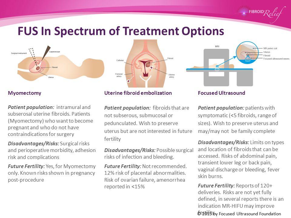 FUS In Spectrum of Treatment Options