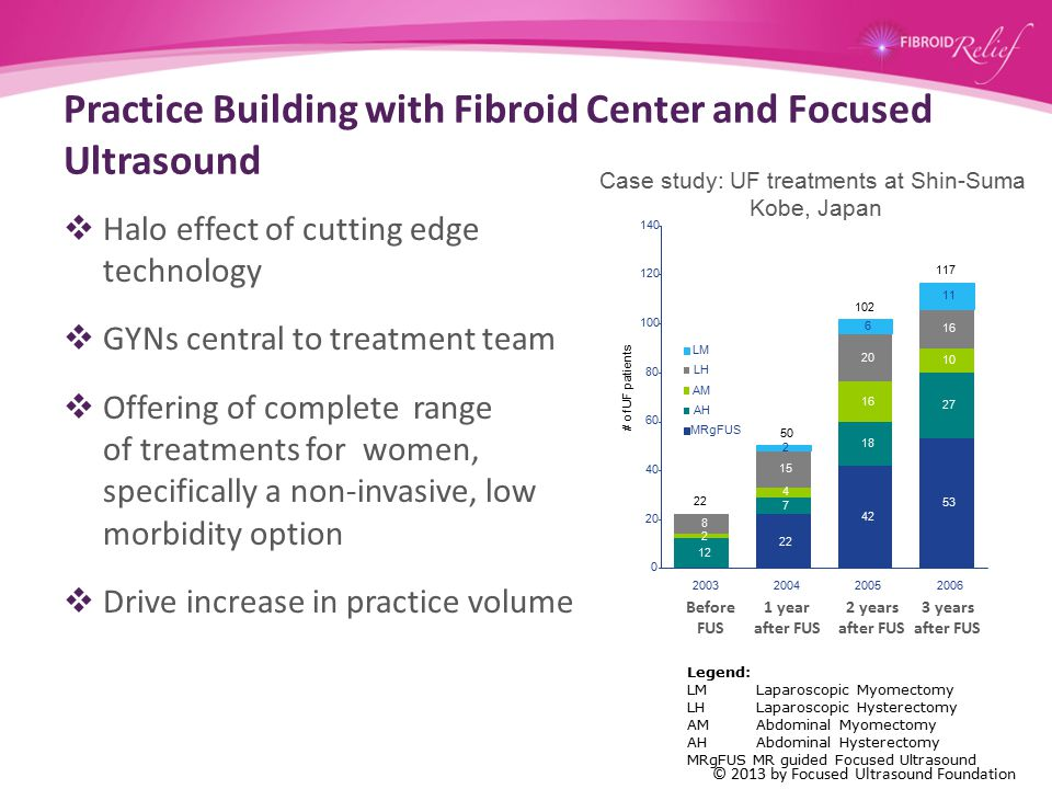 Practice Building with Fibroid Center and Focused Ultrasound