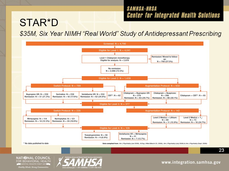 STAR*D $35M, Six Year NIMH Real World Study of Antidepressant Prescribing