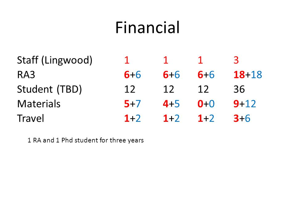 Financial Staff (Lingwood) 1 3 RA3 6+6 18+18 Student (TBD) 12 36
