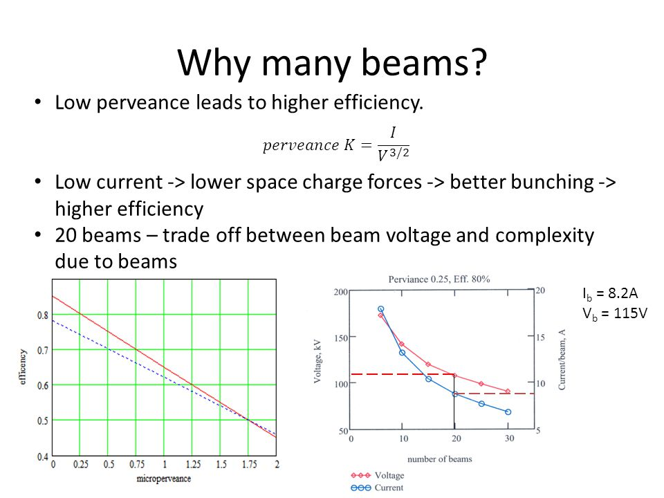 Why many beams Low perveance leads to higher efficiency.