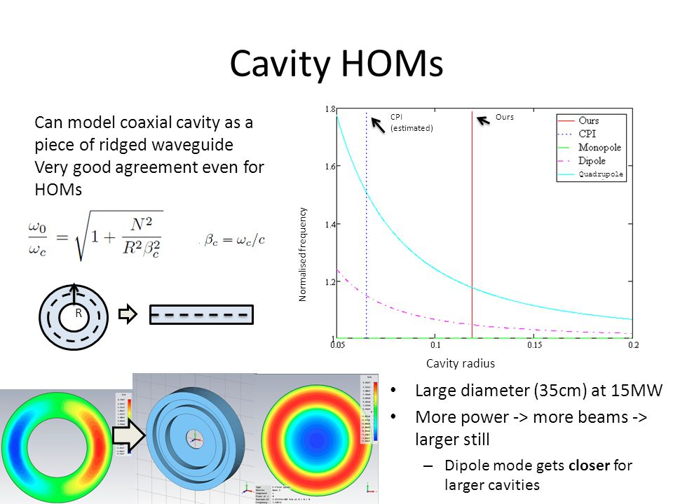 Cavity HOMs Can model coaxial cavity as a piece of ridged waveguide