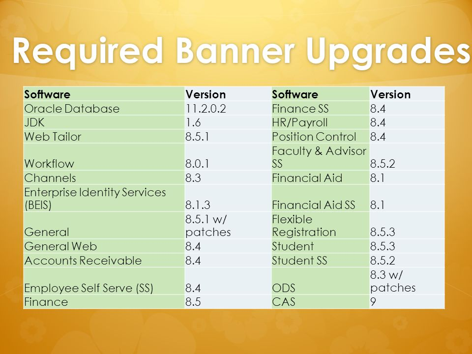 Required Banner Upgrades