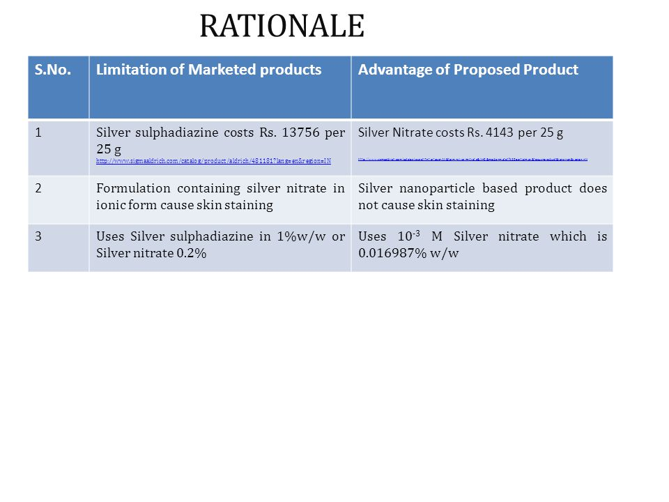 RATIONALE S.No. Limitation of Marketed products
