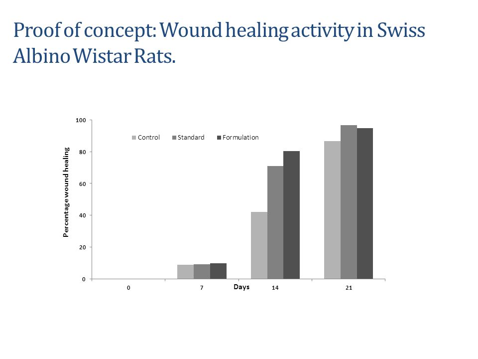 Proof of concept: Wound healing activity in Swiss Albino Wistar Rats.
