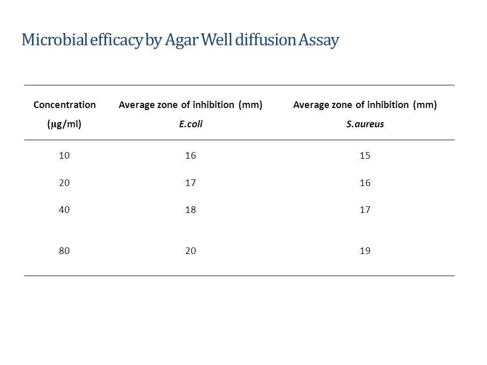 Microbial efficacy by Agar Well diffusion Assay
