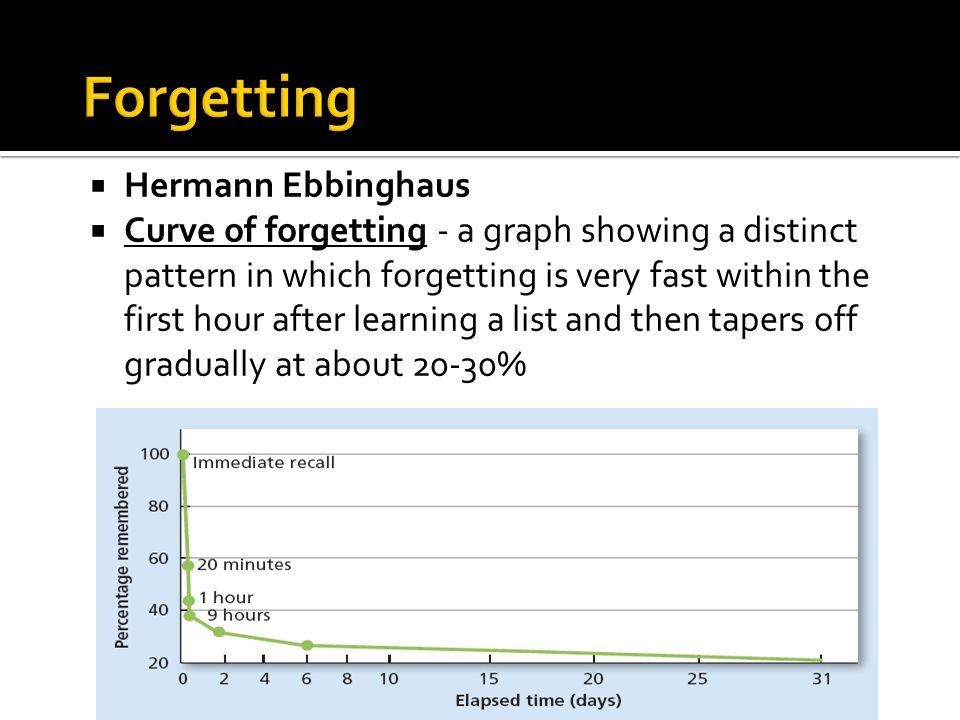 Forgetting Hermann Ebbinghaus