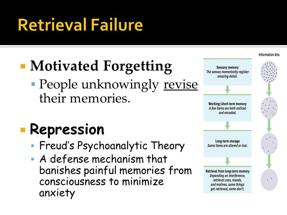 Retrieval Failure Motivated Forgetting Repression