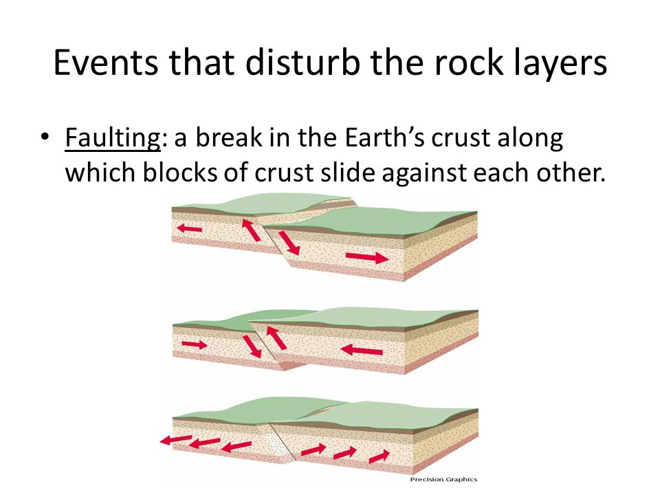 Events that disturb the rock layers