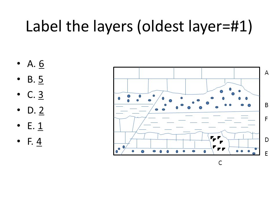 Label the layers (oldest layer=#1)