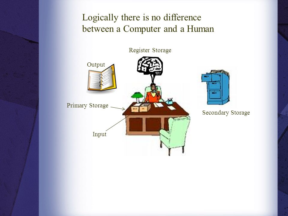 Logically there is no difference between a Computer and a Human
