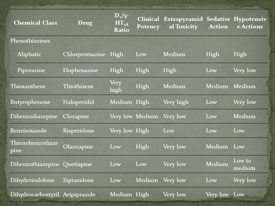 Extrapyramidal Toxicity