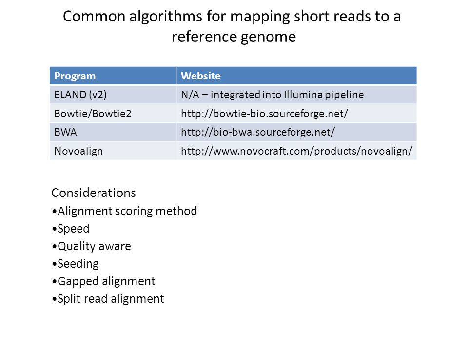 Common algorithms for mapping short reads to a
