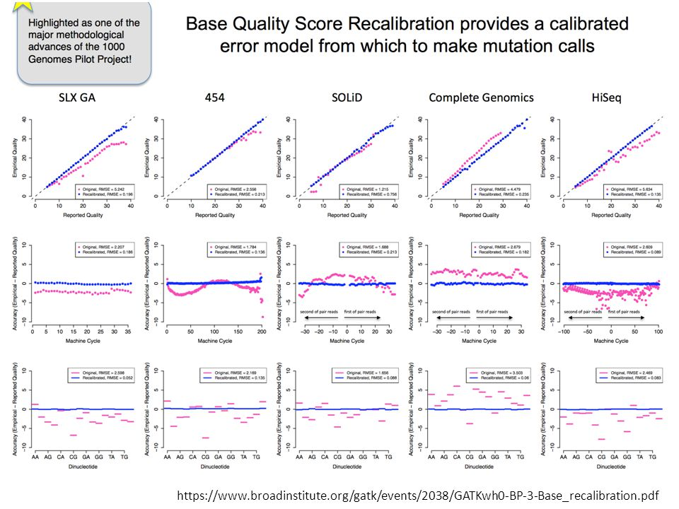 GATK Recalibration https://www.broadinstitute.org/gatk/events/2038/GATKwh0-BP-3-Base_recalibration.pdf.