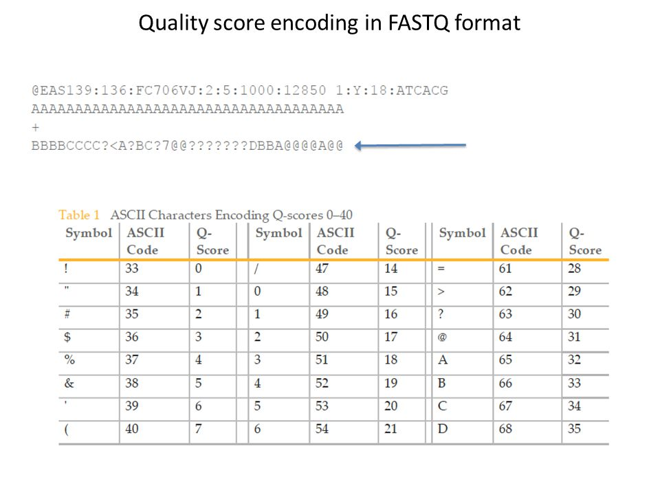 Quality score encoding in FASTQ format