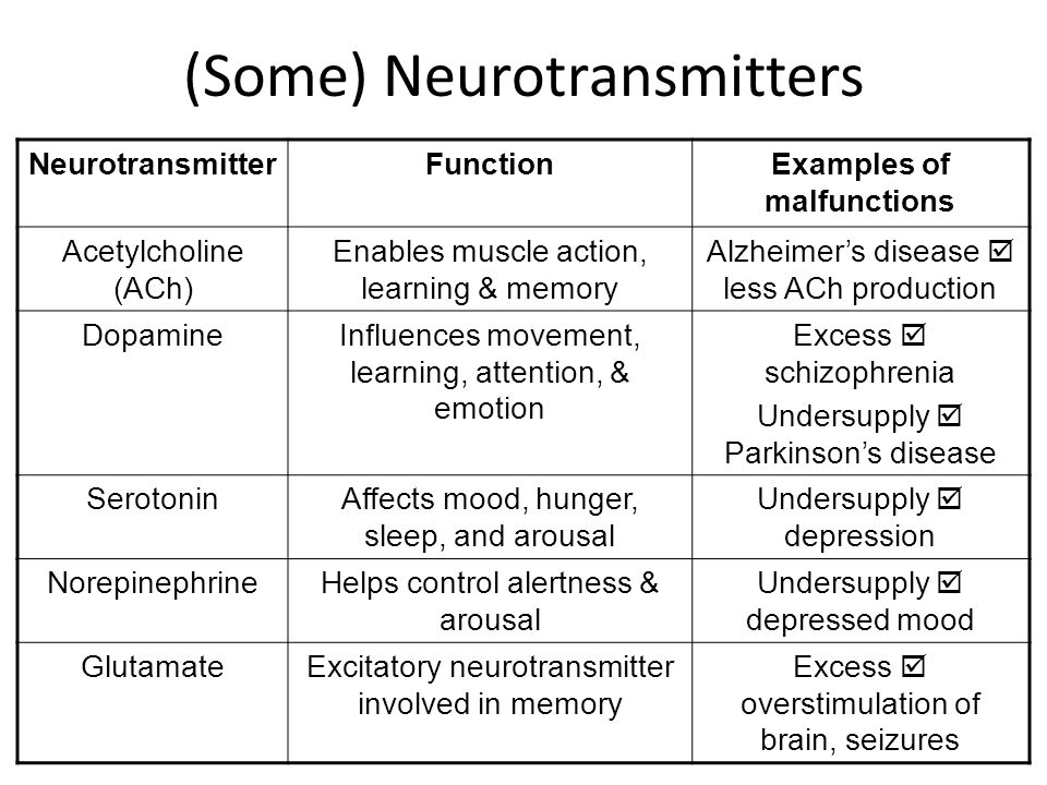 (Some) Neurotransmitters