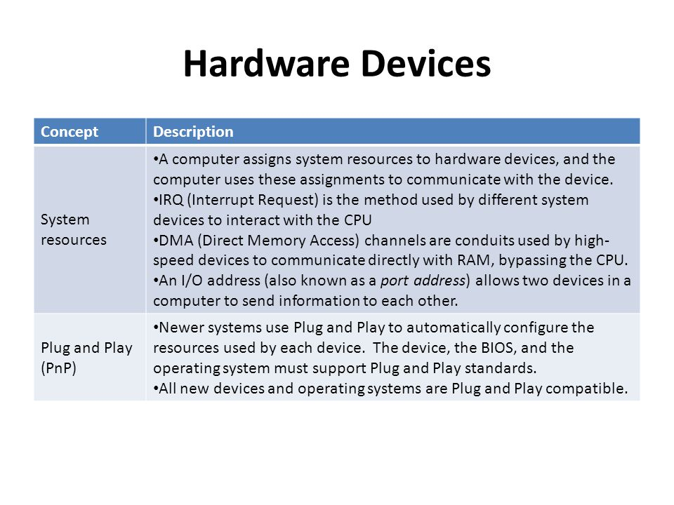 Hardware Devices Concept Description System resources