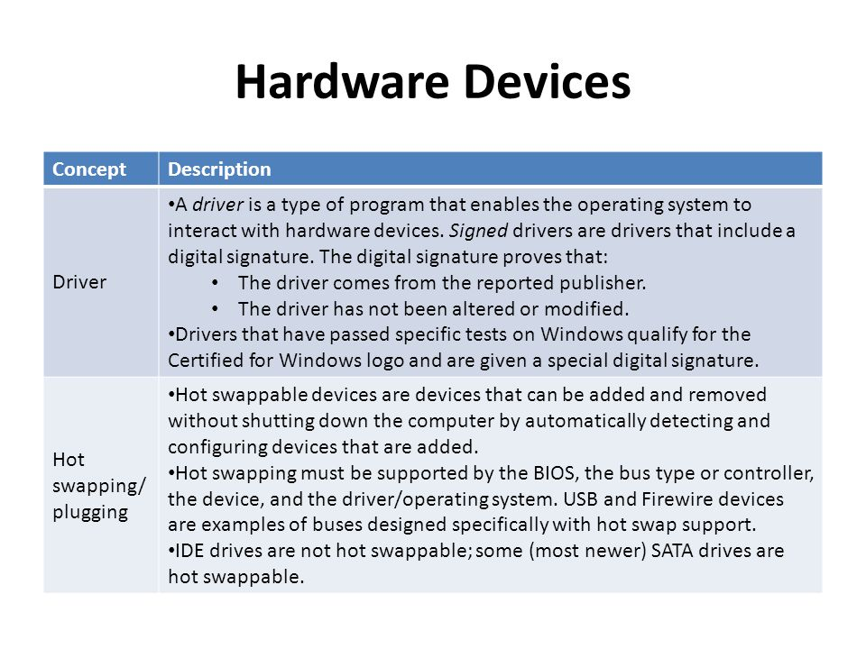Hardware Devices Concept Description Driver