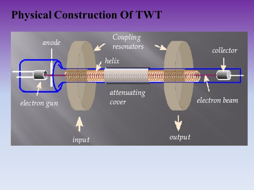 Physical Construction Of TWT