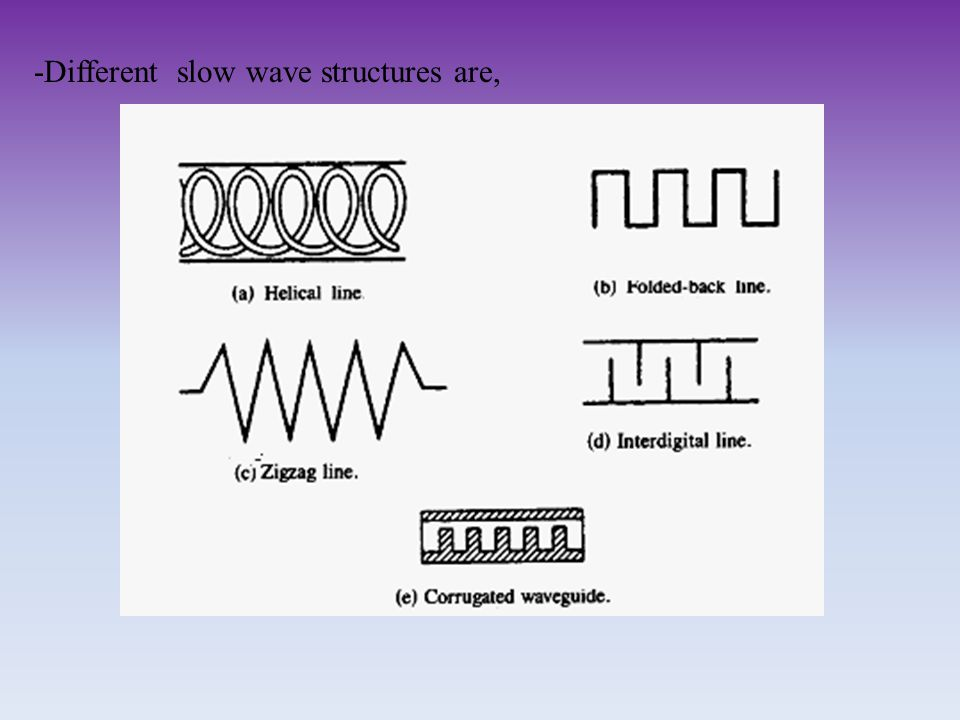 -Different slow wave structures are,