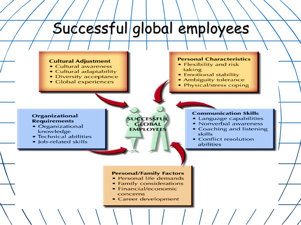Successful global employees