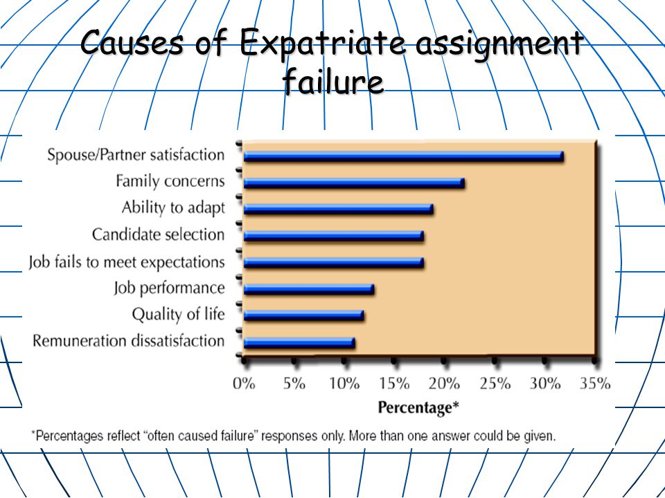 expatriate assignment personality measurement If the assignment lasts three years, it'll almost certainly require the company to  invest more  for this reason, expat candidate assessment can have only one  attainable  this includes knowledge, skills, and personality traits, about which  we'll.