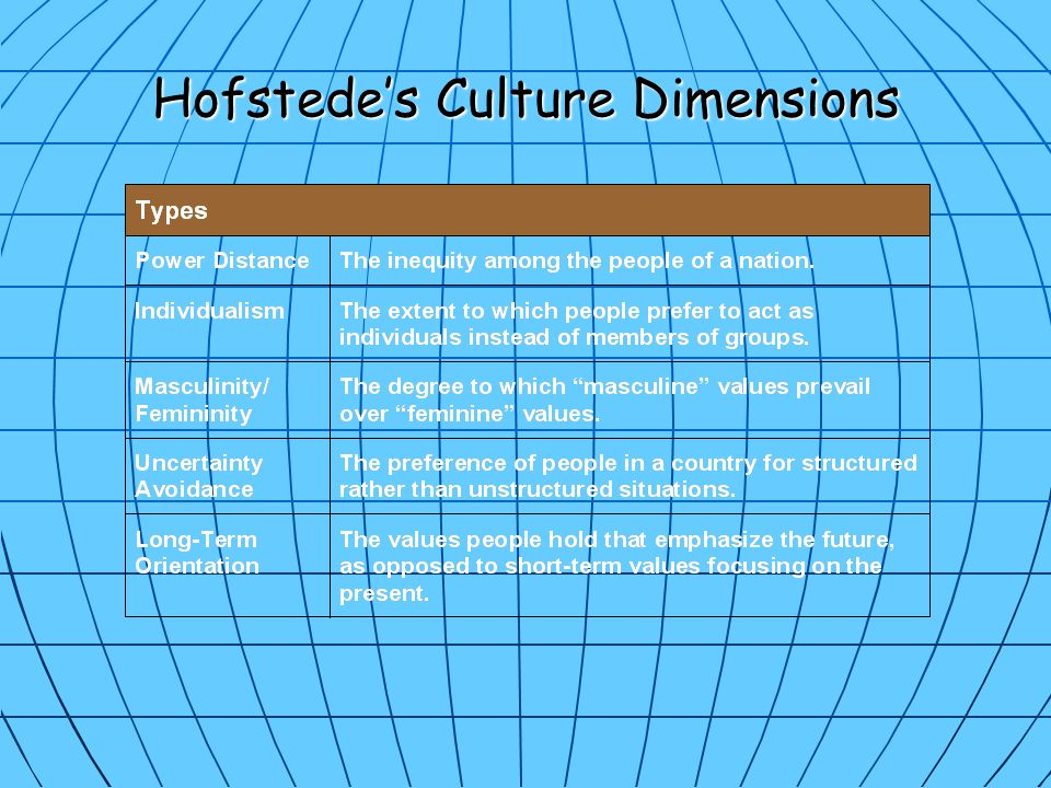 Hofstede's Culture Dimensions