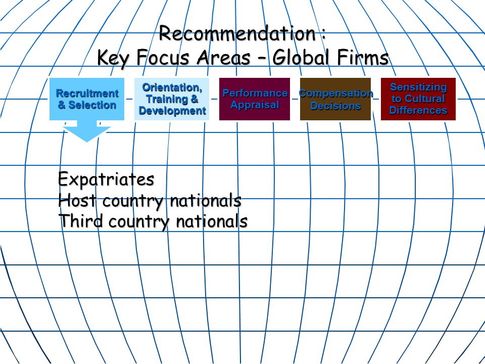 Recommendation : Key Focus Areas – Global Firms