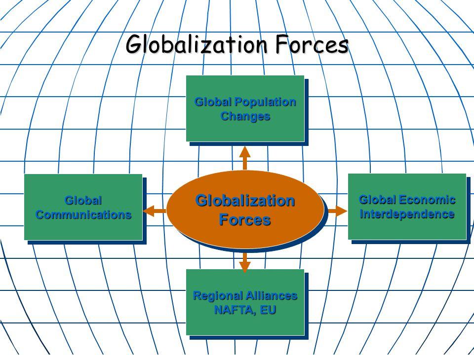 Globalization Forces Globalization Forces Global Population Changes