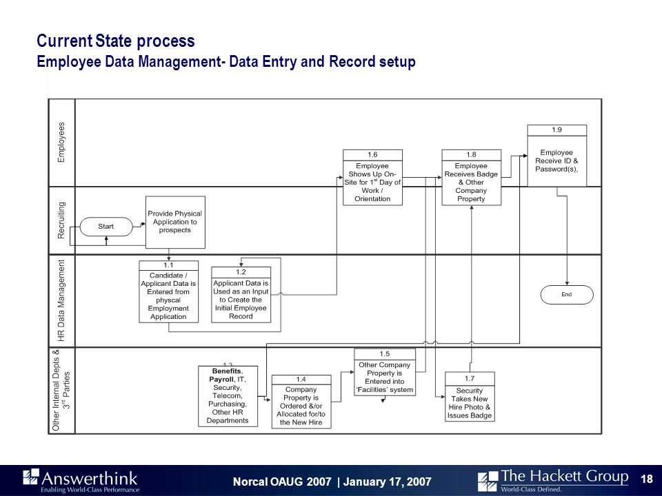 Current State process Employee Data Management- Data Entry and Record setup