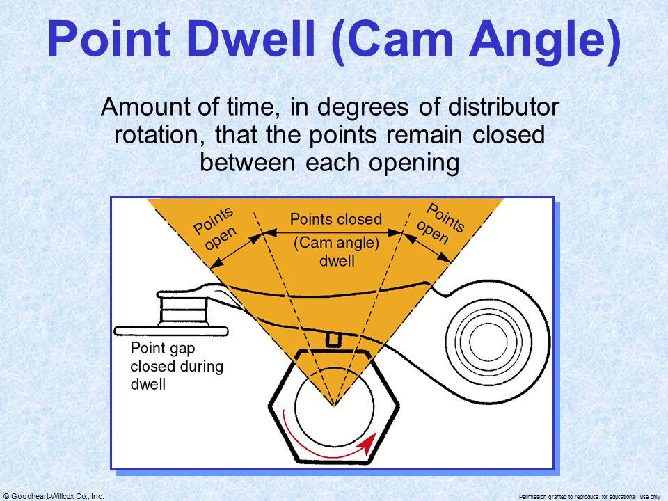 Point Dwell (Cam Angle)