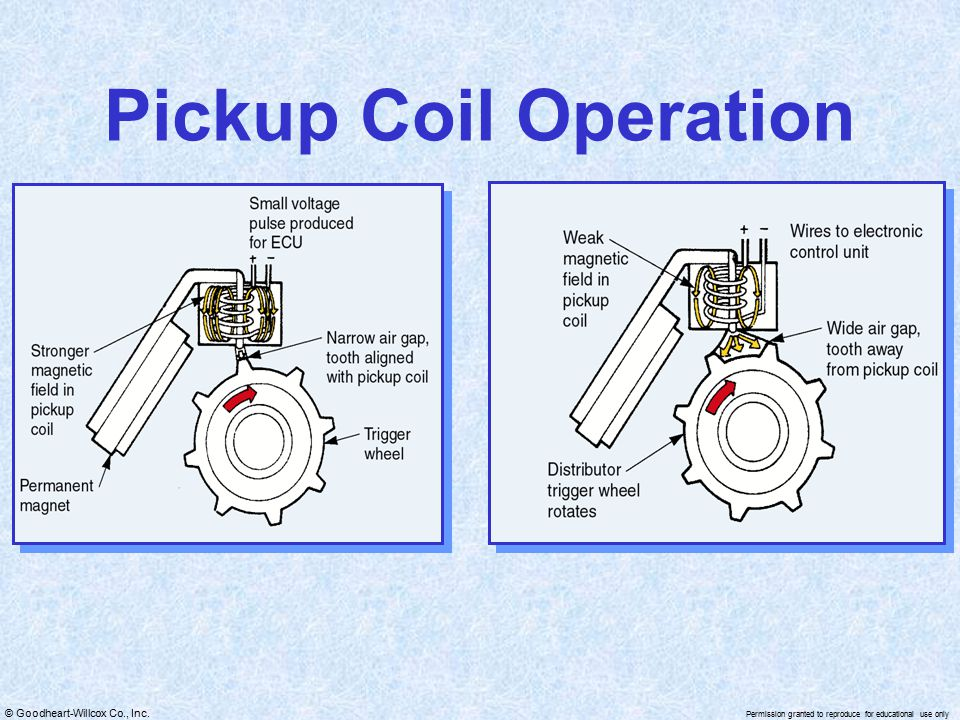 Pickup Coil Operation